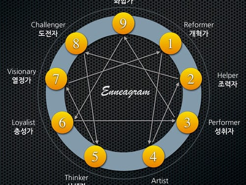Enneagram Personality Test: Which Personality Type Are You?