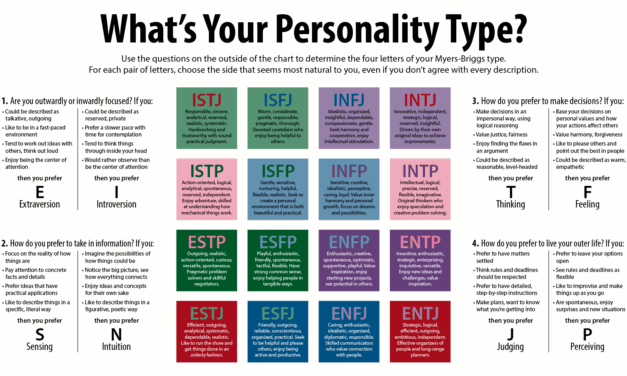 Myers-Briggs Test: What do the letters mean?